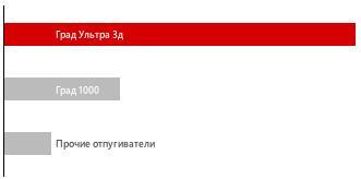 ГРАД Ультра 3Д