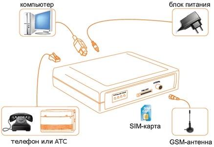 Схема подключения GSM-шлюза