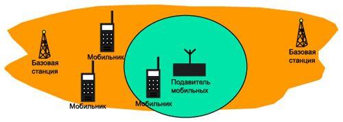 """Зона действия подавителя """"СТРАЖ X6 ПРО"""" представляет собой сферу с радиусом до 40 м"""