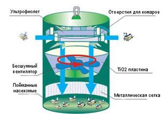 """На рисунке показано схематическое устройство уничтожителя комаров и других насекомых """"Москито МВ-1"""""""