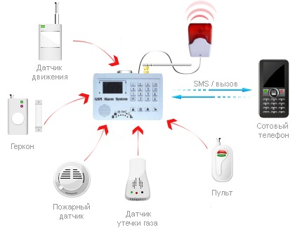"GSM-сигнализация ""Ѕokol GSM"