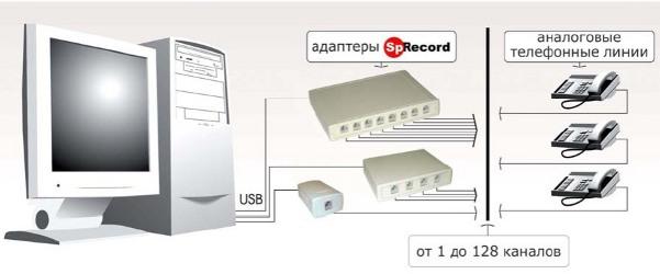 Системы записи телефонных разговоров на компьютер