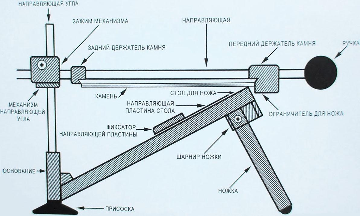 Ручной станок для заточки ножей чертёж